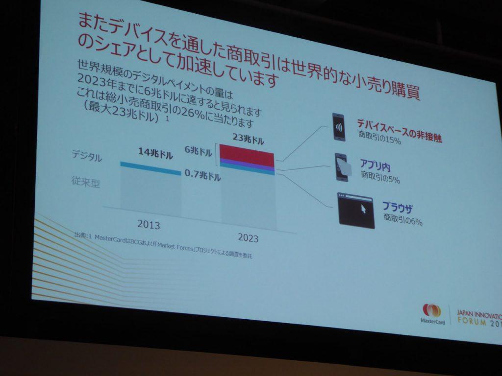 写真X デジタルペイメントの取扱高は、2023年までに総小売商取引の26%に上ることが予測されるという