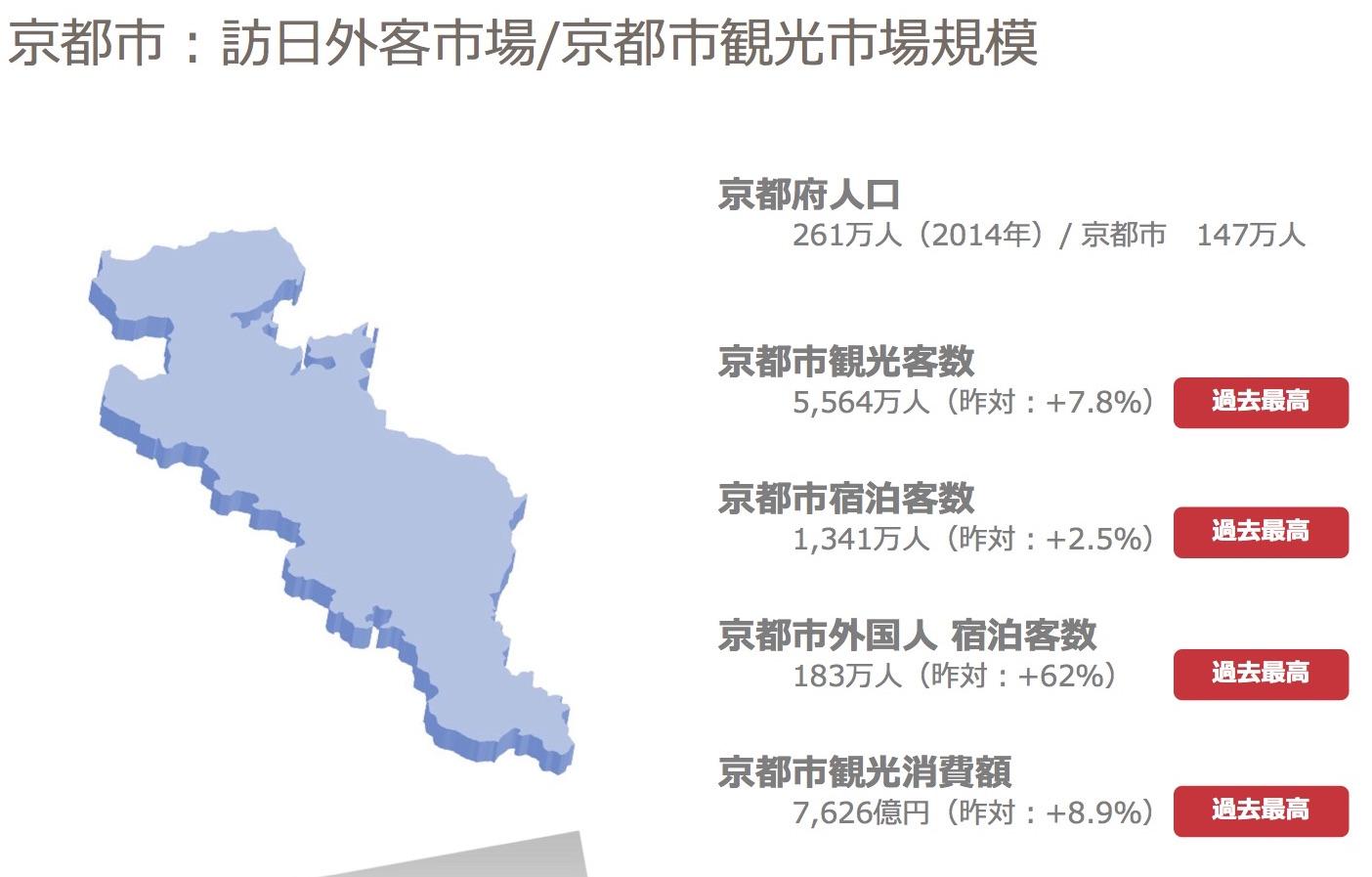写真③ 京都市への外国人宿泊客は年間183万人に上る