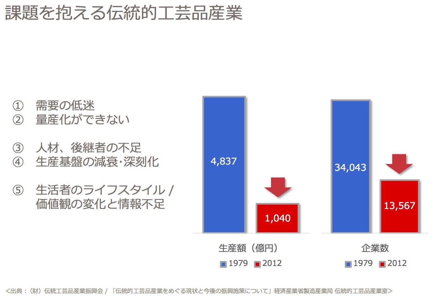 写真② 日本の伝統的工芸品産業の推移(生産額と企業数)