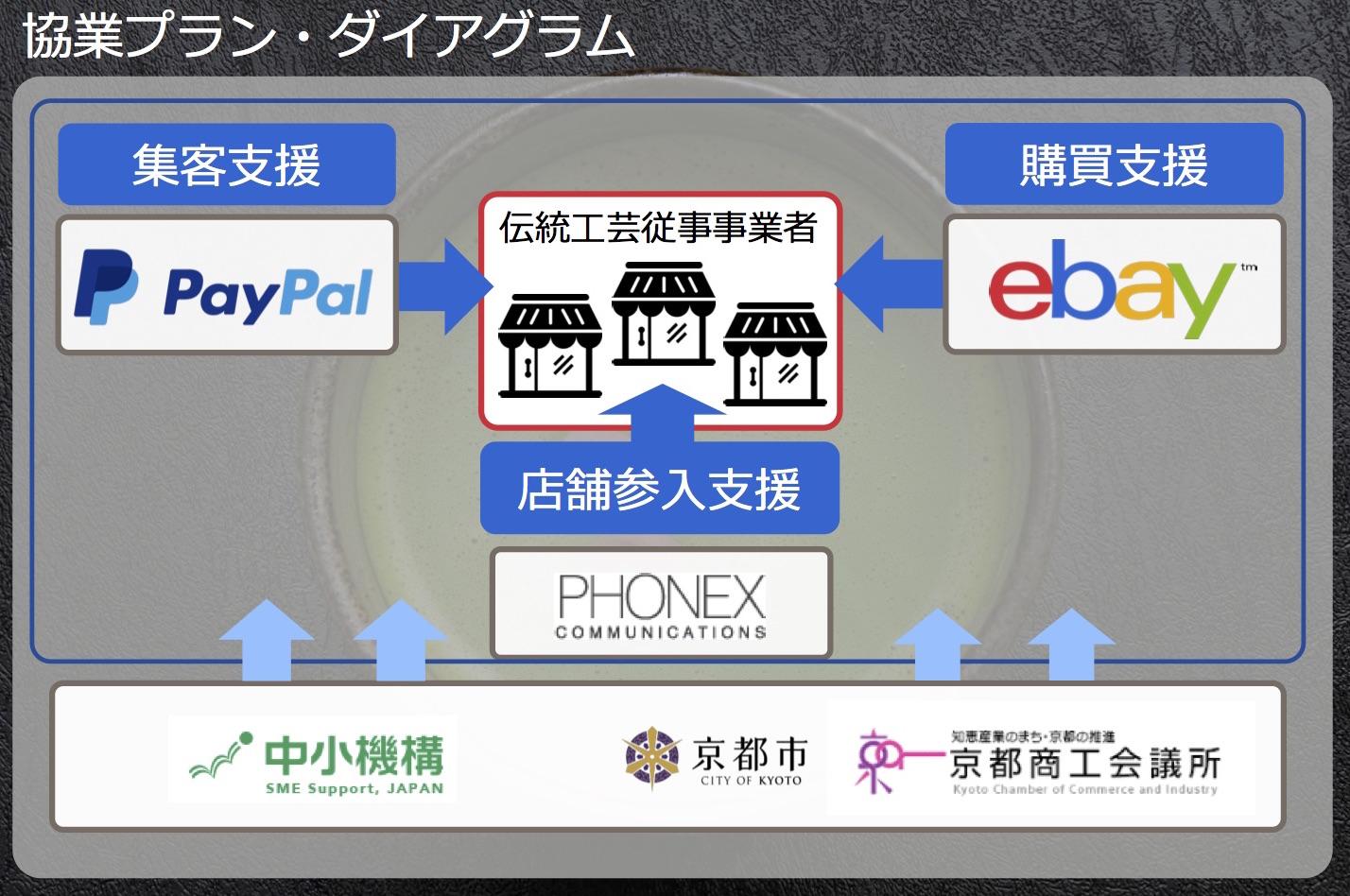 写真⑦ 京都市、中小企業基盤整備機構、京都商工会議所などの行政機関も支援に加わる