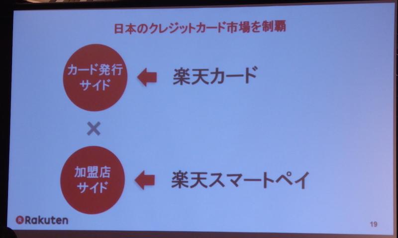写真③ 「楽天カード」と「楽天スマートペイ」で、日本のクレジットカード市場制覇を目指す