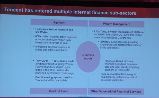 写真⑥ テンセントのインターネット金融事業は「決済」「クレジット&ローン」「資産運用管理」「その他の付加価値金融サービス」の4つをターゲットとしている