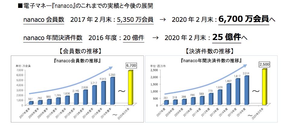 電子マネー『nanaco』のこれまでの実績と今後の展開(出典:セブン・カードサービスの報道発表資料より)