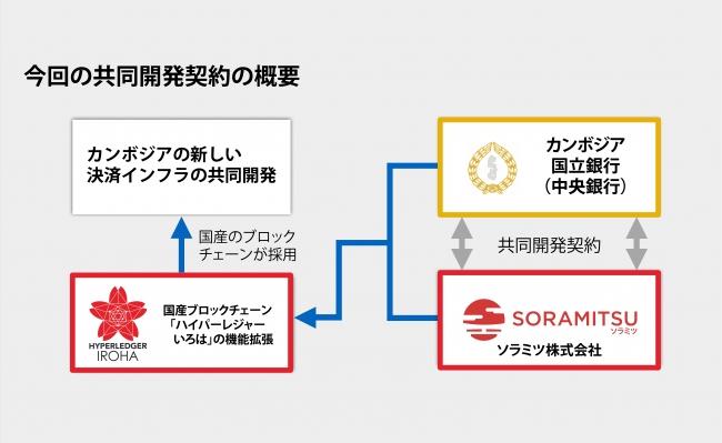 共同開発契約の概要(出典:ソラミツの報道発表資料より)
