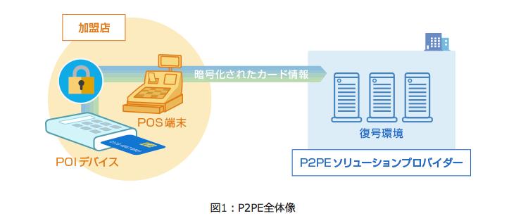 P2PE全体像