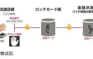 ロッテカードの「Hand Pay サービス」のシステム構成図(出典:韓国富士通、ならびに、富士通フロンテックの報道発表資料より)