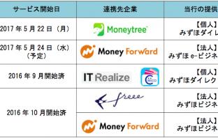 みずほ銀行APIと連携先企業(出典:みずほ銀行の報道発表資料より)