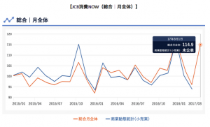 経済産業省が提供する「商業動態統計」のような既存の消費統計と高い相関関係を示す(JCBとナウキャストの報道発表資料より)