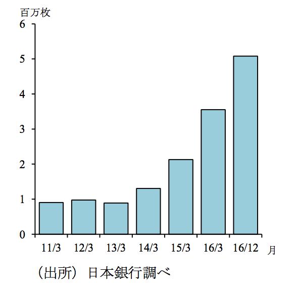 ブランドデビットカードの発行枚数残高(出典:「最近のデビットカードの動向について」日本銀行決済機構局)