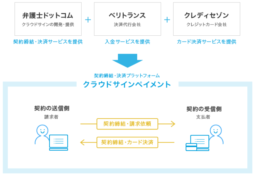 クラウドサイン提供に際しての4社の役割イメージ(出典:4社の共同報道発表資料より)