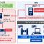 NECの利用者ID登録システムの概要(出典:NECの報道発表資料より)