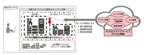 「PCI DSSクラウドサービス」のサービスイメージ(出典:富士通エフ・アイ・ピーの報道発表資料より)