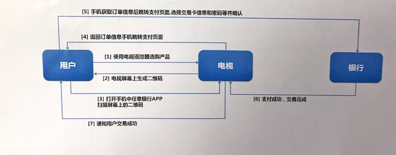 ▲銀聯QRコード決済のフロー