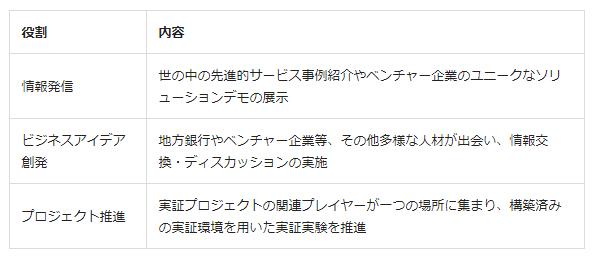 新オフィスの役割(出典:NTTデータの報道発表資料より)