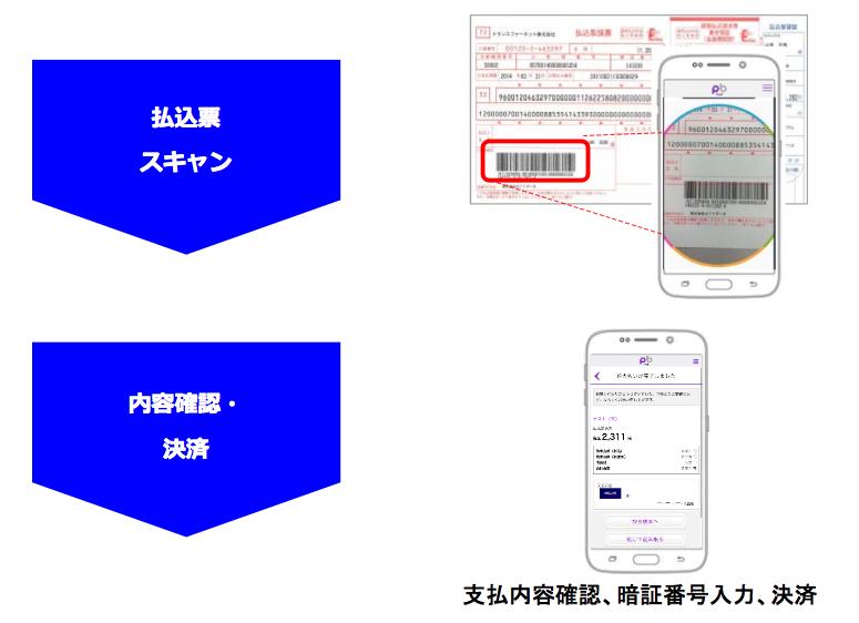 『PayB』での支払い方法(出典:みずほ銀行およびビリングシステムの報道発表資料より)
