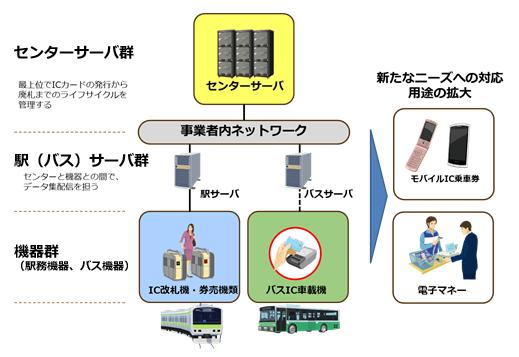 交通系ICカードシステム全体イメージ(出典:NECの報道発表資料より)