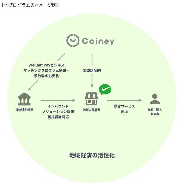 地域金融機関向けWeChat Payビジネスマッチングプログラムについて(出典:コイニーの報道発表資料より)