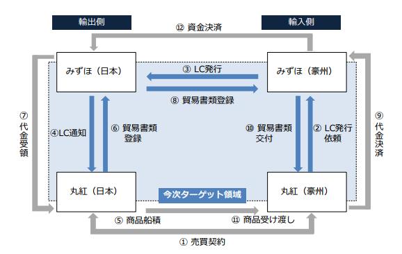 今回の取引図(みずほフィナンシャルグループ、みずほ銀行、丸紅、損害保険ジャパン日本興亜の報道発表資料より)