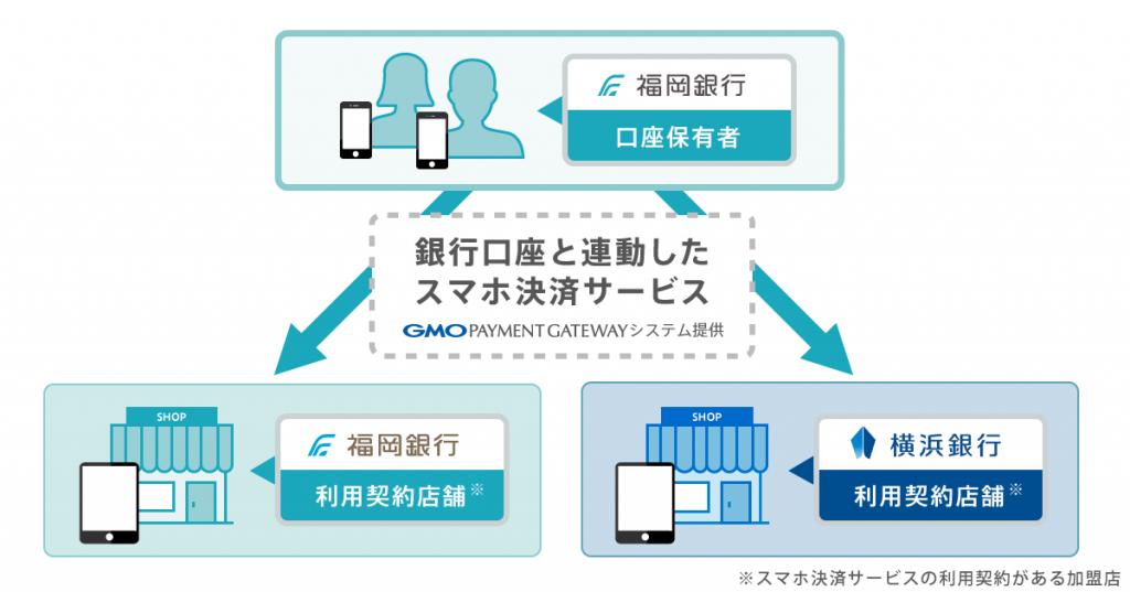 「銀行口座と連動したスマホ決済サービス」のシステムイメージ(出典:GMOペイメントゲートウェイの報道発表資料より)