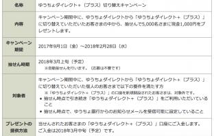 キャンペーン概要(出典:ゆうちょ銀行の報道発表資料より)
