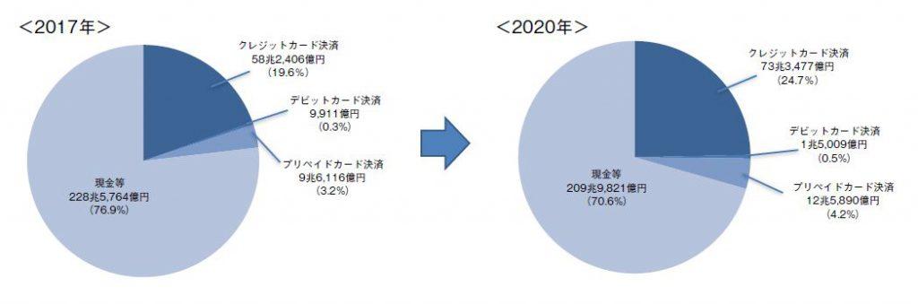 電子決済比率の変動予測<2017 年→2020 年>(出典:「電子決済総覧2017-2018」)