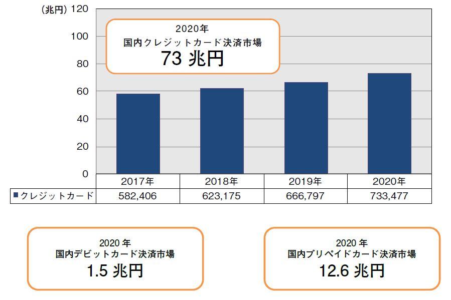 「電子決済総覧2017-2018」で予測した各電子決済サービスの推移予測