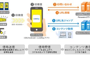 訪日外国人向け交通案内に用いられるLinkRay™技術のポイント(出典:東京国際空港ターミナル、日本空港ビルデング、日本電信電話、パナソニックの報道発表資料より)