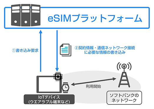 ウエアラブル端末などのIoTデバイス向けeSIMプラットフォームの利用イメージ(出典:ソフトバンクの報道発表資料より)