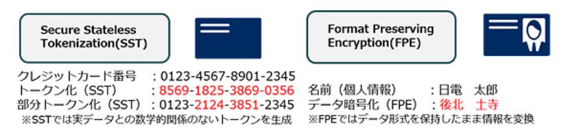 SST及びFPEの機能イメージ(出典:NECの報道発表資料より)