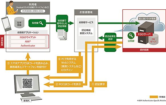 パソコン・スマホ連携機能のシステムイメージ (出展:富士通の報道発表資料より)