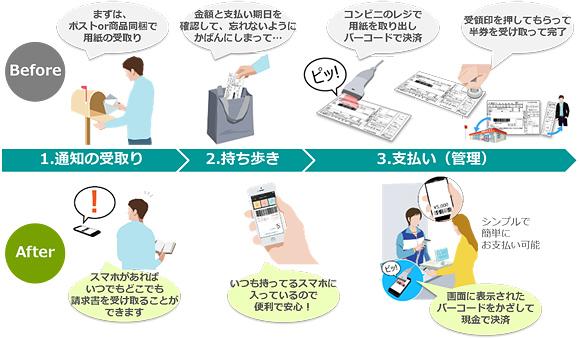 「PAYSLE」の利用イメージ(日本電気などの共同報道発表資料より)