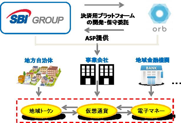 決済用プラットフォーム構想のイメージ(出典:SBIホールディングスの報道発表資料より)