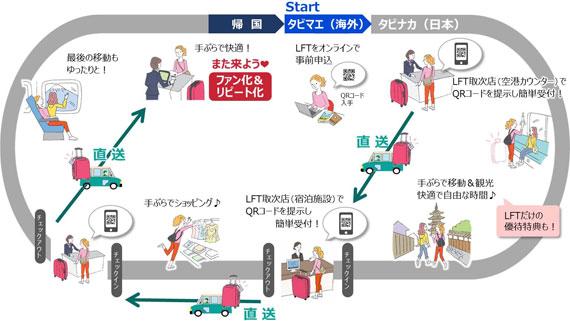サービスの概略図(出典:ジェイティービーなどの共同報道発表資料より)