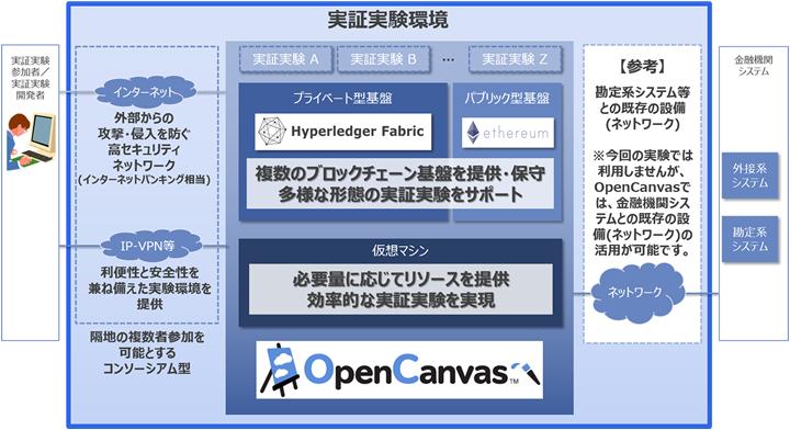 「ブロックチェーン連携プラットフォーム」に提供する実証実験環境のイメージ(出典:NTTデータの報道発表資料より)