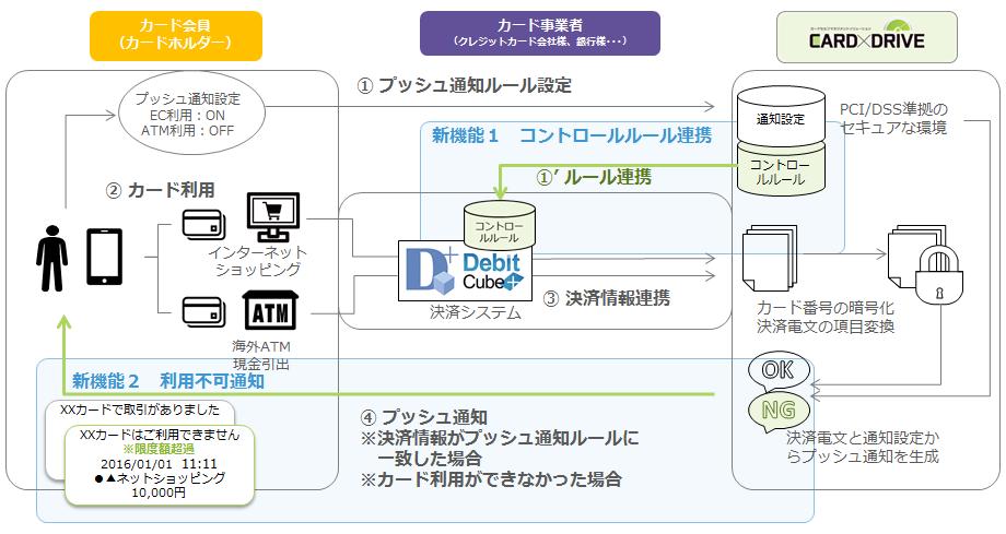 『DebitCube+』と『CARD×DRIVE』を連携したシステムイメージ(TISの報道発表資料より)