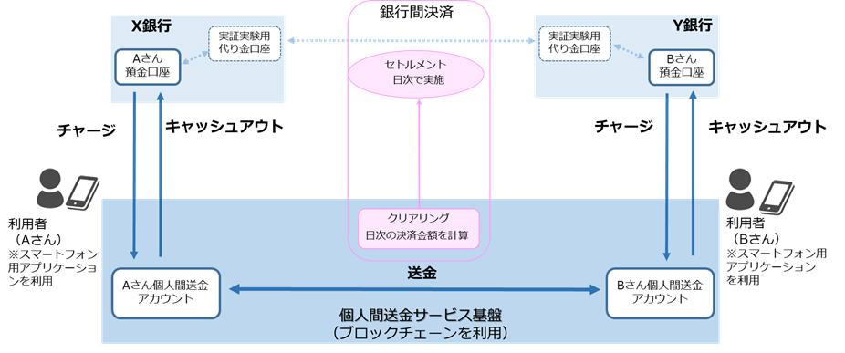 実証実験のイメージ(出典:富士通の報道発表資料より)