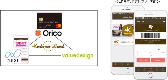 3社の協業イメージとコドモランド専用アプリ画面(出典:オリエントコーポレーションの報道発表資料より)