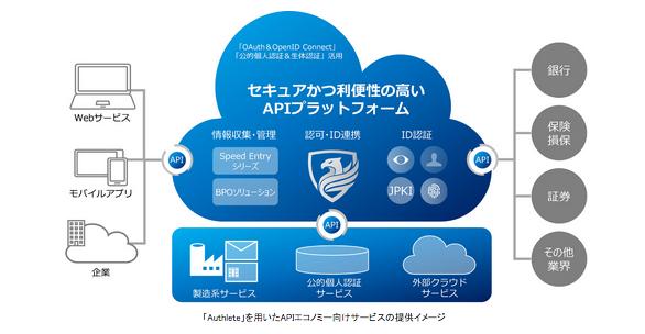 「Authlete」を用いたAPIエコノミー向けサービスの提供イメージ(出典:凸版印刷ならびにAuthlete の報道発表資料より)