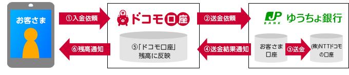 即時入金(出典:ゆうちょ銀行の報道発表資料より)