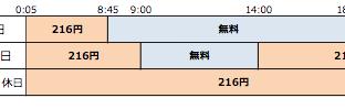 【ゆうちょ銀行との提携によるイーネット ATM でのサービス内容】