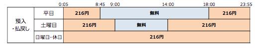 【ゆうちょ銀行との提携によるイーネット ATM での利用時間・利用手数料】(出典:ゆうちょ銀行、イーネット、ファミリーマートの報道発表資料より)