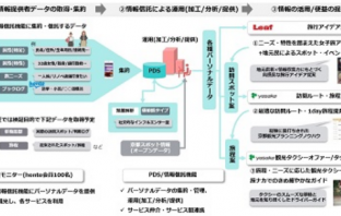 データ取得・提供フロー概略(出典:大日本印刷の報道発表資料より)