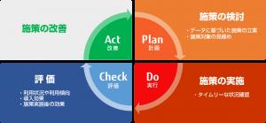 「サーバ管理型電子マネーサービス」利用促進のPDCAサイクル(出典:富士通エフ・アイ・ピーの報道発表資料より)