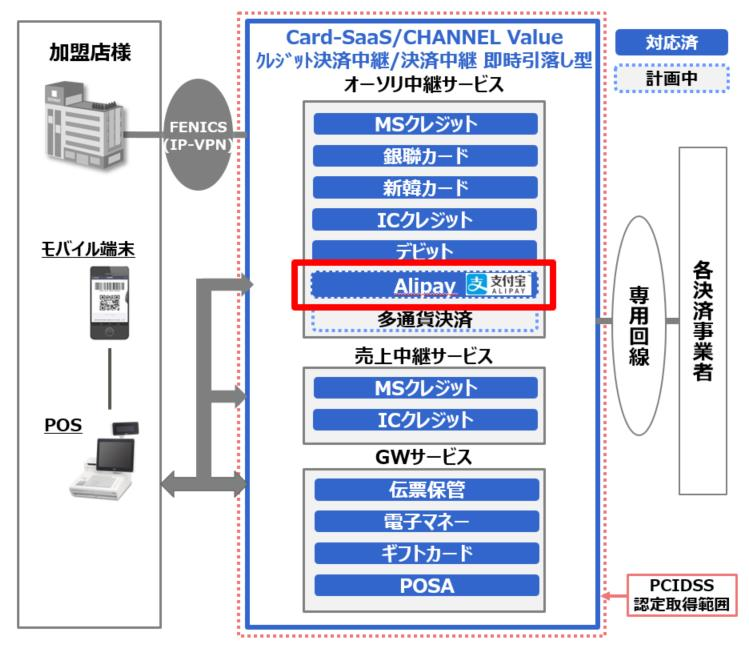「Card-SaaS/CHANNEL Value 」のサービス概要(出典:富士通九州システムサービスの報道発表資料より)