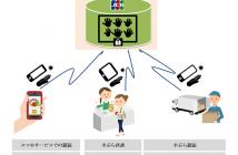 可視光手のひら静脈認証技術を用いたサーバー型マルチサービスの概要(出典:ジェーシービーの報道発表資料より)