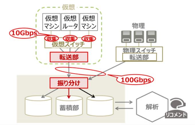 今回開発した技術のイメージ図 (出典:新エネルギー・産業技術総合開発機構および富士通の報道発表資料より)