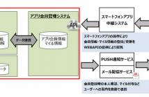 「Otomo!」のシステム構成とTISの支援領域※赤枠内がTISの支援範囲(出典:TISの報道発表資料より)