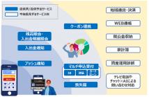 信金業界初のバンキング機能付きスマホアプリ「アプリバンキング」(出典:報道発表資料より)