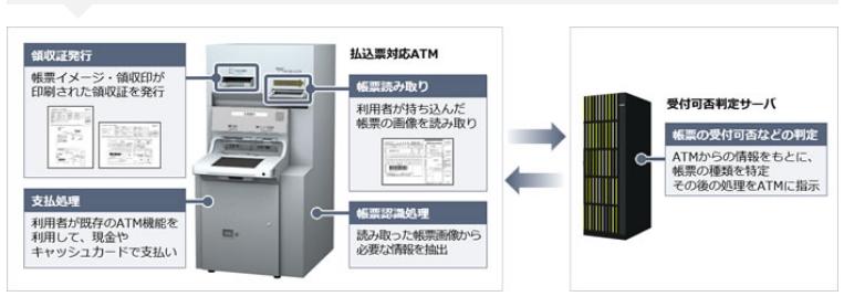 払込票対応ATMのシステム概要(出典:日立製作所の報道発表資料より)