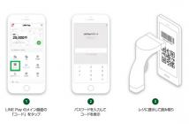 「LINE Pay決済(バーコード)」の利用方法(出典:LINEの報道発表資料より)